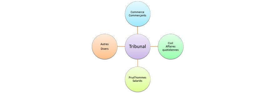 juridictions civiles